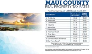Property Tax Rates_Maui_18-19 SA_SM